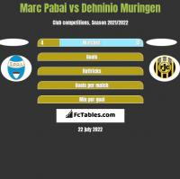 Marc Pabai vs Dehninio Muringen h2h player stats