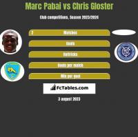 Marc Pabai vs Chris Gloster h2h player stats