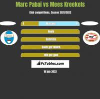 Marc Pabai vs Mees Kreekels h2h player stats