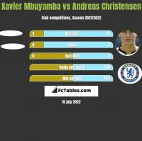 Xavier Mbuyamba vs Andreas Christensen h2h player stats