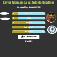 Xavier Mbuyamba vs Antonio Ruediger h2h player stats