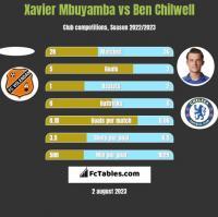 Xavier Mbuyamba vs Ben Chilwell h2h player stats