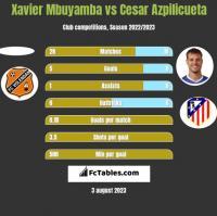 Xavier Mbuyamba vs Cesar Azpilicueta h2h player stats