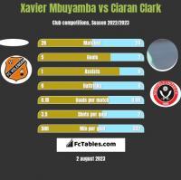 Xavier Mbuyamba vs Ciaran Clark h2h player stats