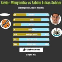 Xavier Mbuyamba vs Fabian Lukas Schaer h2h player stats