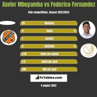 Xavier Mbuyamba vs Federico Fernandez h2h player stats
