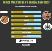 Xavier Mbuyamba vs Jamaal Lascelles h2h player stats