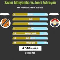 Xavier Mbuyamba vs Joeri Schroyen h2h player stats
