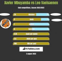 Xavier Mbuyamba vs Leo Vaeisaenen h2h player stats