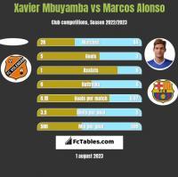 Xavier Mbuyamba vs Marcos Alonso h2h player stats
