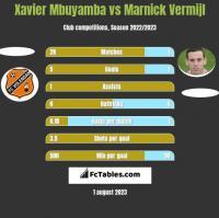 Xavier Mbuyamba vs Marnick Vermijl h2h player stats