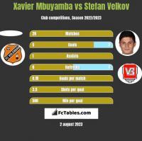 Xavier Mbuyamba vs Stefan Velkov h2h player stats