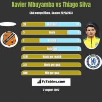 Xavier Mbuyamba vs Thiago Silva h2h player stats