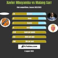 Xavier Mbuyamba vs Malang Sarr h2h player stats