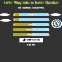 Xavier Mbuyamba vs Trevoh Chalobah h2h player stats