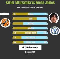 Xavier Mbuyamba vs Reece James h2h player stats