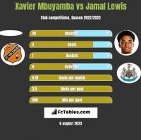 Xavier Mbuyamba vs Jamal Lewis h2h player stats