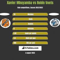 Xavier Mbuyamba vs Robin Voets h2h player stats