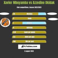 Xavier Mbuyamba vs Azzedine Dkidak h2h player stats
