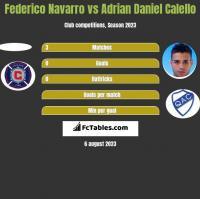 Federico Navarro vs Adrian Daniel Calello h2h player stats