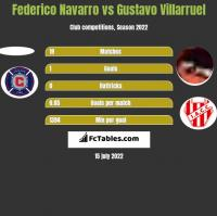 Federico Navarro vs Gustavo Villarruel h2h player stats