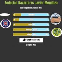 Federico Navarro vs Javier Mendoza h2h player stats