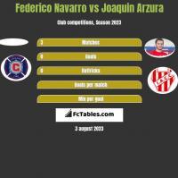 Federico Navarro vs Joaquin Arzura h2h player stats