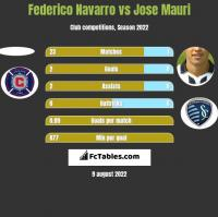 Federico Navarro vs Jose Mauri h2h player stats