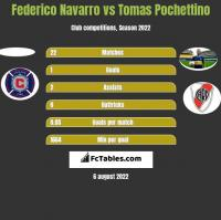 Federico Navarro vs Tomas Pochettino h2h player stats