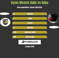 Dylan Wenzel-Halls vs Baba h2h player stats