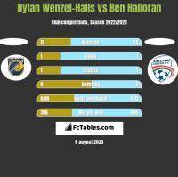 Dylan Wenzel-Halls vs Ben Halloran h2h player stats