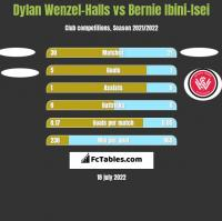 Dylan Wenzel-Halls vs Bernie Ibini-Isei h2h player stats