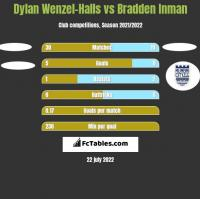 Dylan Wenzel-Halls vs Bradden Inman h2h player stats