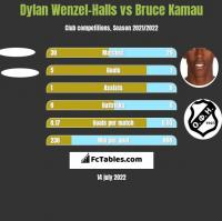 Dylan Wenzel-Halls vs Bruce Kamau h2h player stats