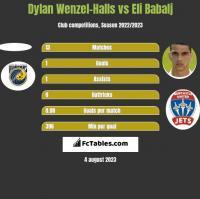 Dylan Wenzel-Halls vs Eli Babalj h2h player stats
