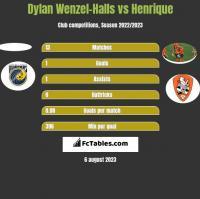 Dylan Wenzel-Halls vs Henrique h2h player stats