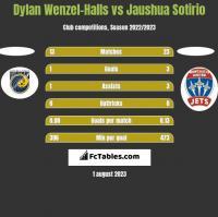 Dylan Wenzel-Halls vs Jaushua Sotirio h2h player stats