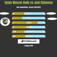 Dylan Wenzel-Halls vs Joel Chianese h2h player stats