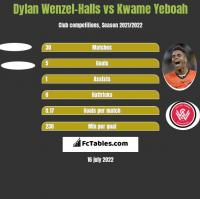 Dylan Wenzel-Halls vs Kwame Yeboah h2h player stats