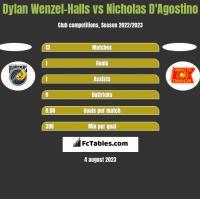 Dylan Wenzel-Halls vs Nicholas D'Agostino h2h player stats