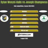 Dylan Wenzel-Halls vs Joseph Champness h2h player stats