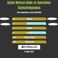 Dylan Wenzel-Halls vs Apostolos Stamatelopoulos h2h player stats