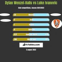 Dylan Wenzel-Halls vs Luke Ivanovic h2h player stats