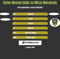 Dylan Wenzel-Halls vs Mirza Muratovic h2h player stats