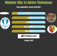 Mahame Siby vs Adrien Thomasson h2h player stats