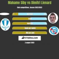 Mahame Siby vs Dimitri Lienard h2h player stats
