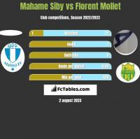 Mahame Siby vs Florent Mollet h2h player stats