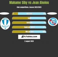 Mahame Siby vs Jean Aholou h2h player stats
