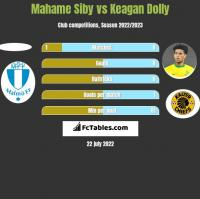 Mahame Siby vs Keagan Dolly h2h player stats
