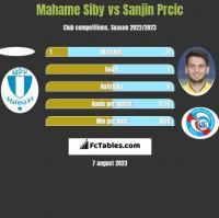Mahame Siby vs Sanjin Prcic h2h player stats